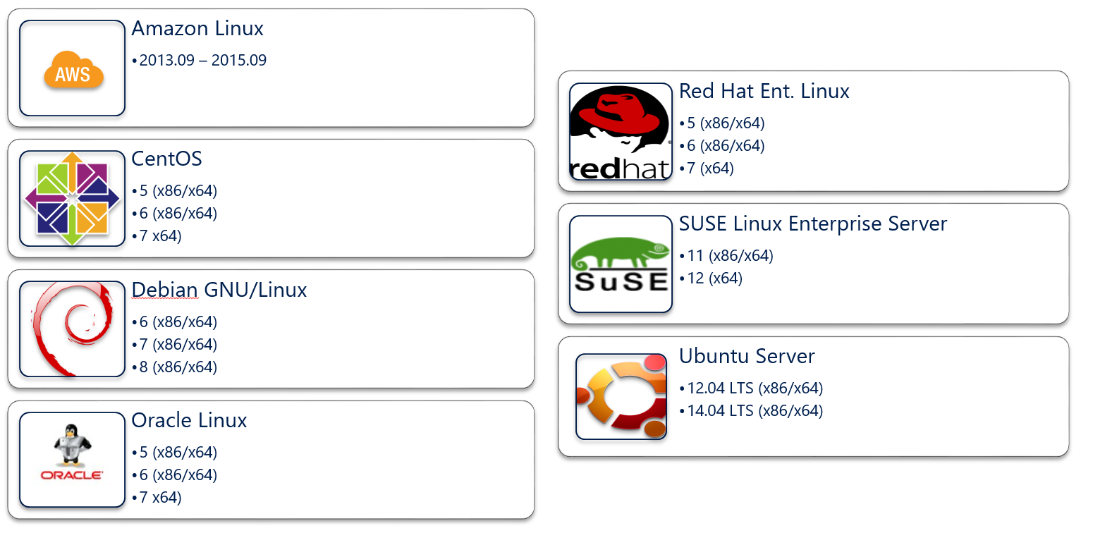 linux vps hosting india, cheap linux vps, free linux vps with root access,