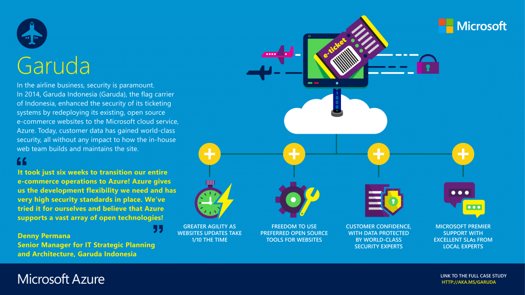 Garuda Indonesia - Microsoft Infographic