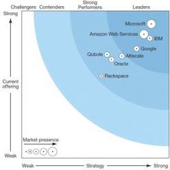 Hadoop magic quadrant